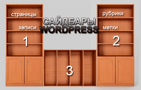 Сайдбары WordPress, создание сайдбара WordPress